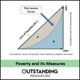Economics Lesson - Poverty and Income Distribution (Lorenz Curves)