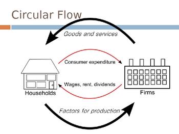 Economics Lesson, The Market System, Capitalism, Powerpoint
