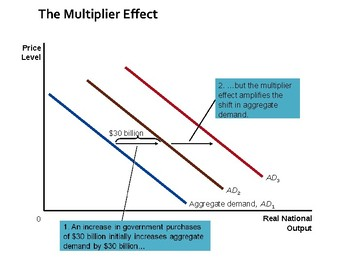 Economics PPTs Fiscal Policy National Debt Multiplier Automatic Stabilisers