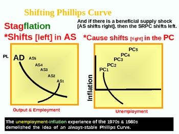Economics [AP] - Phillips Curve