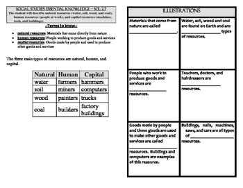 Economics Study guide VA SOL 2.7