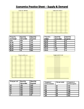 Economics - Supply & Demand Equilibrium Practice Sheet