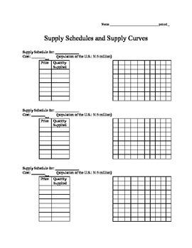Economics Supply Lesson 2: Shifting Curves, Determinants of Supply, Elasticity