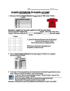 Economics Supply Lesson 2: Shifting Curves, Determinants o