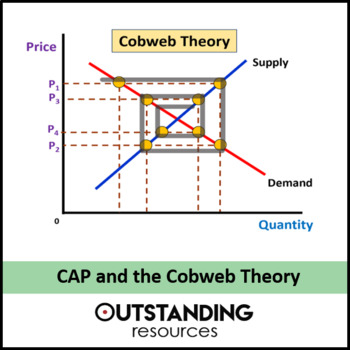 Economics: The Common Agricultural Policy (CAP) & Cobweb Theory