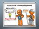 Economy: Types of Unemployment