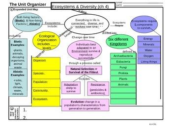 Ecosystem & Diversity Unit Organizer Teacher Version KEY