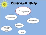 Ecosystems; Biotic/Abiotic, Predator/Prey, Food Chain/Food Web
