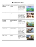 Ecosystems Vocabulary -Spanish