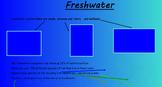 Ecosystems/Habitats presentation with links