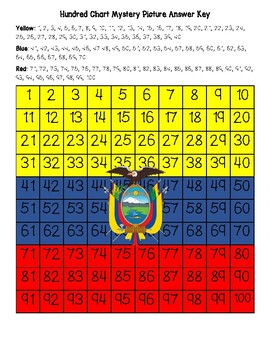 Ecuador Flag Hundred Chart Mystery Picture with Number Cards