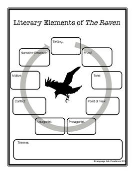 "Edgar Allan Poe's ""The Raven"" Literature Guide"