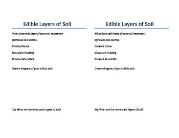 Edible Layers of Soil