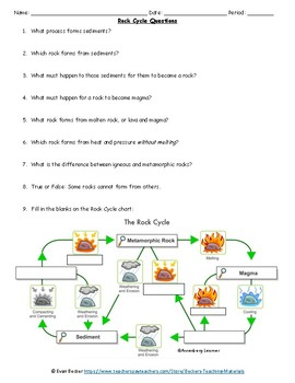 Edible Rock Cycle Activity