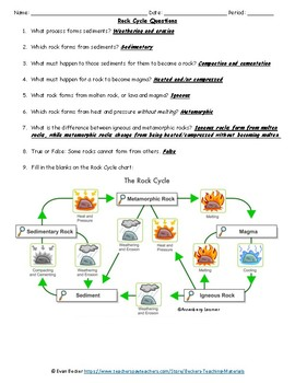 Edible Rock Cycle Activity Key