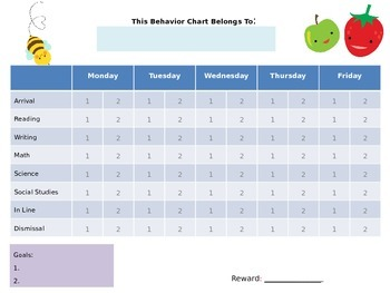 4 Editable Behavior Charts in PPT