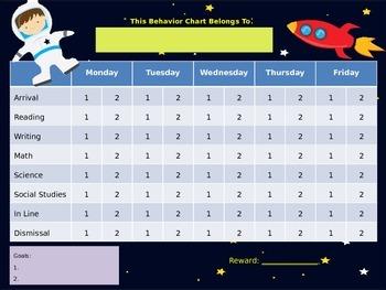 4 Editable Behavior Charts in PPT