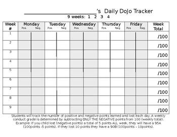 Editable Daily Class Dojo tracker (9 week chart)