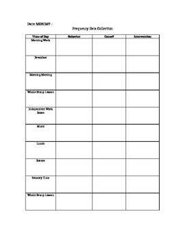 Editable Data Sheets for Behaviors- Everyday of the Week