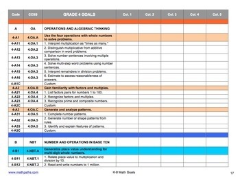 Editable EXCEL K-8 Common Core Math Goals List (.xls)