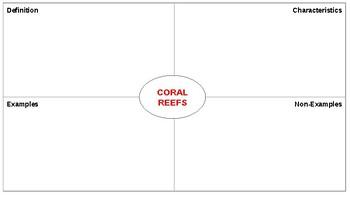 Editable Frayer Model Templates