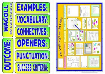 Editable Literacy English Working Wall display - text studies.