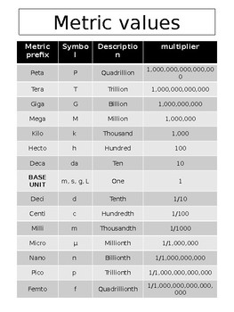 Editable Metric System Reference Sheet