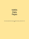 Editable NWEA Data Pages