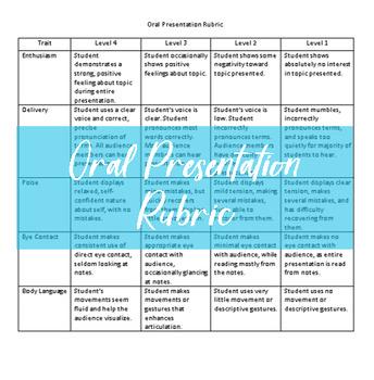 Editable Oral Presentation Rubric