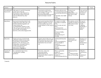 Editable-Resume Rubric