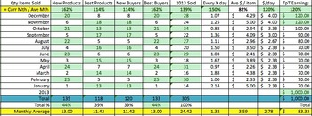 Editable TpT Sales stats & charts in Excel