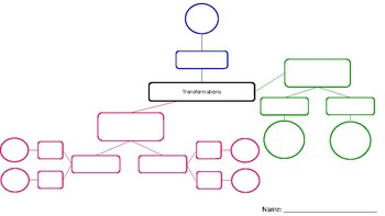 Editable: Transformation Flow Chart