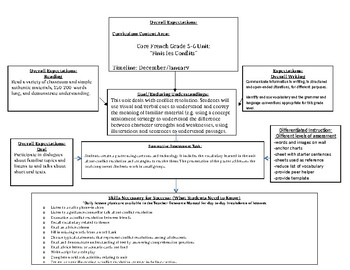 Editable Unit Plan Overview for French: Finis Les Conflits (conflict resolution)