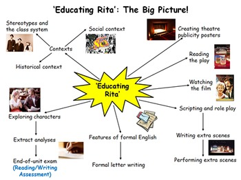 Educating Rita 6 Week Unit - 17 Lessons, PPT, Resources, Homework!