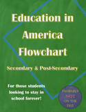 Education in America Flowchart, Secondary and Post-Seconda