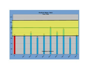Educational Evaluation Chart