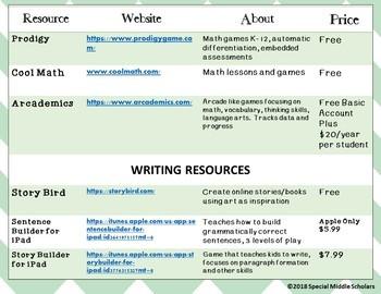 Educational Resources Handout for Parents
