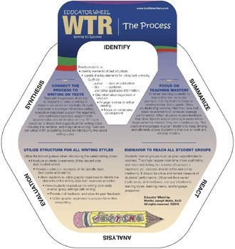 Educator Wheel for Implementing WTR process