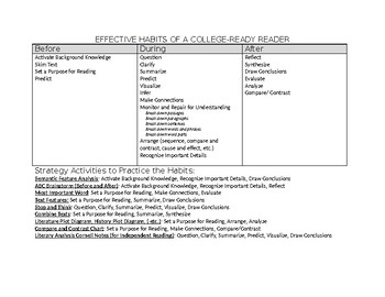 Effective Habits of a College Ready Reader  Strategy Activity Packet