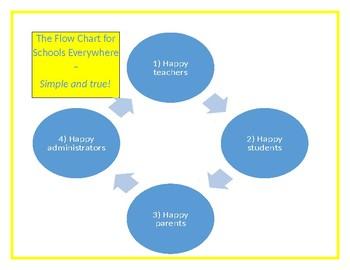 Effective School Flow Chart