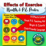 Effects of Exercise Health and Physical Education Poster