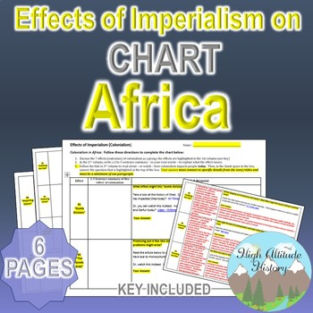 Effects of Imperialism Chart