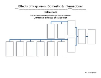 Effects of Napoleon Chart