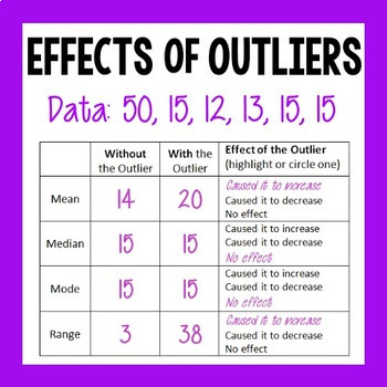 Effects of Outliers - Mean, Median, Mode, and Range
