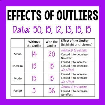 Outliers Worksheet Teaching Resources Teachers Pay Teachers