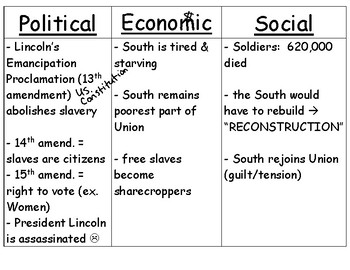 Effects of the Civil War Graphic Organizer