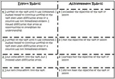 Effort and Achievement - Helping Students Put the Two Together