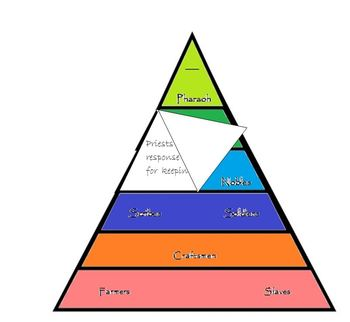 Egyptian Social Pyramid flip book with PowerPoint