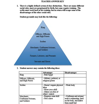 Egyptian Social Structure Primary Source Activity