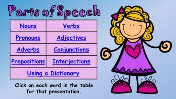 Eight Parts of Speech Unit (Presentation & Worksheets)